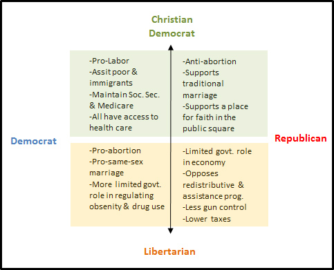 democrats and republicans essay What is the difference between democrats and republicans this nonpartisan comparison examines the differences between the policies and political positions of the democratic and republican parties on major issues such as taxes, the role of government, entitlements (social security, medicare), gun control, immigration, healthcare and civil rights.