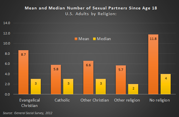 Difference between mean and average statistics of sexual partners